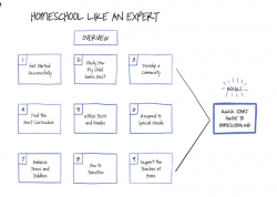 Homeschool Expert Video Series Image